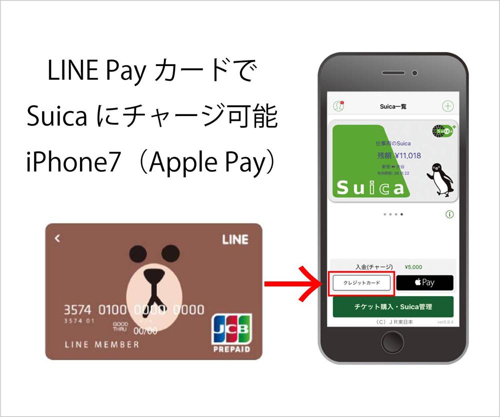LINE PayカードでSuicaにチャージ可能