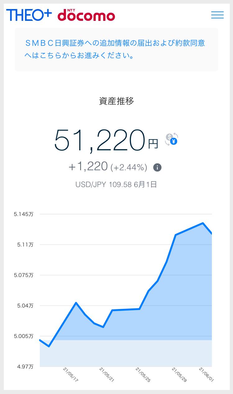 THEO+docomo資産推移_プラス1220円