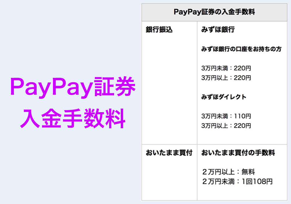 PayPay証券の入金手数料一覧