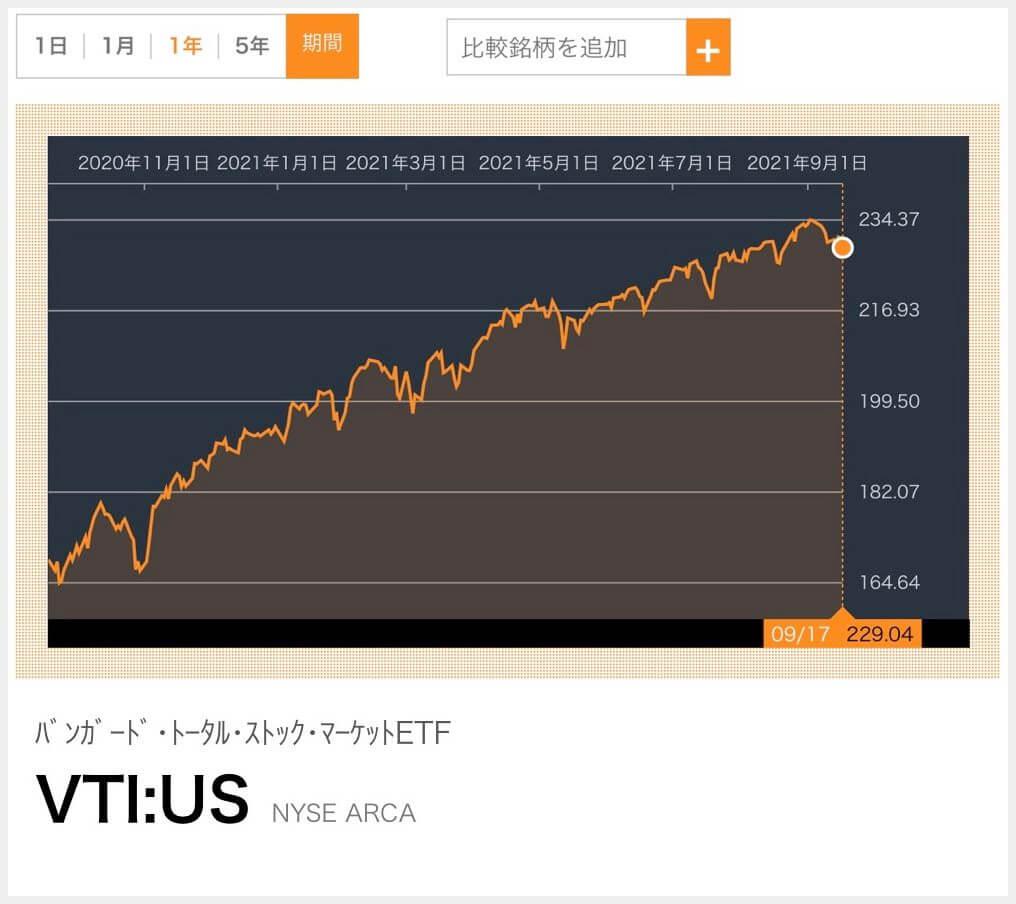 VTI:US